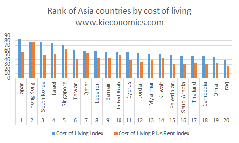 The rank of Asian countries by cost of living – Ki Economics